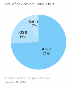 Apple 75% iOS9